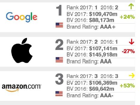 پردرآمدترین شرکت های دنیا