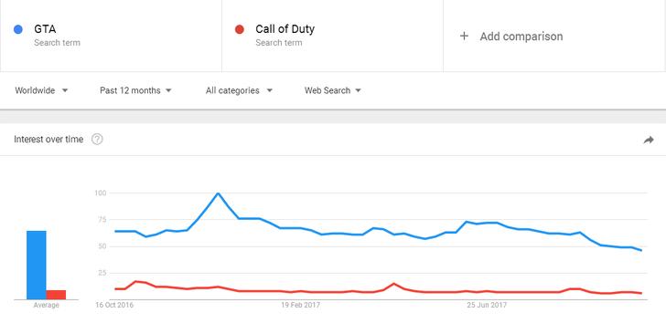 نحوه مقایسه شرایط جستجو با Google Trends