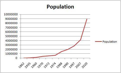 رشد جمعیت دبی